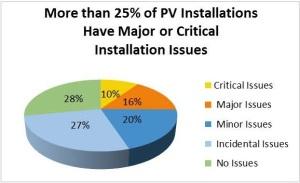 Solar QA Pie Chart